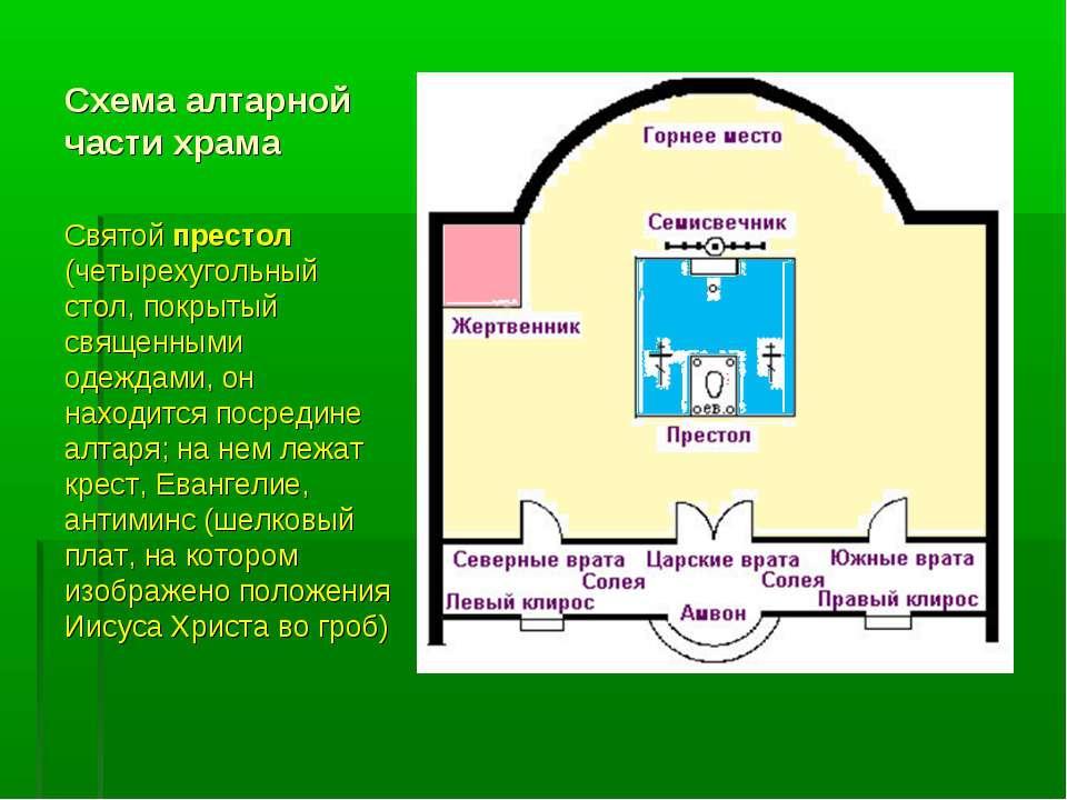 Схема алтарной части храма Cвятой престол (четырехугольный стол, покрытый свя...