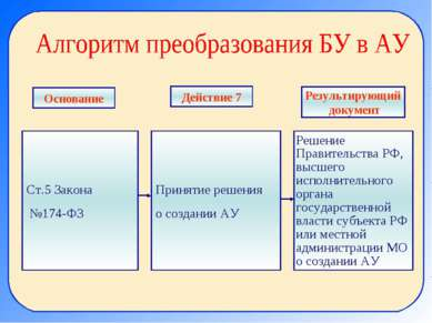 Ст.5 Закона №174-ФЗ Принятие решения о создании АУ Решение Правительства РФ, ...