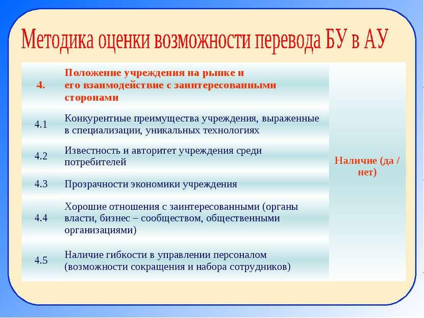 4. Положение учреждения на рынке и его взаимодействие с заинтересованными сто...