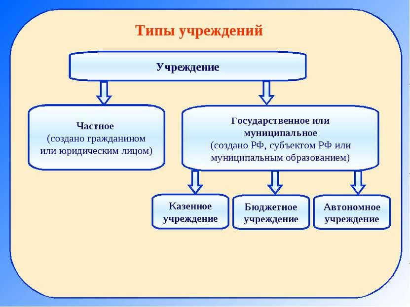 Типы учреждений