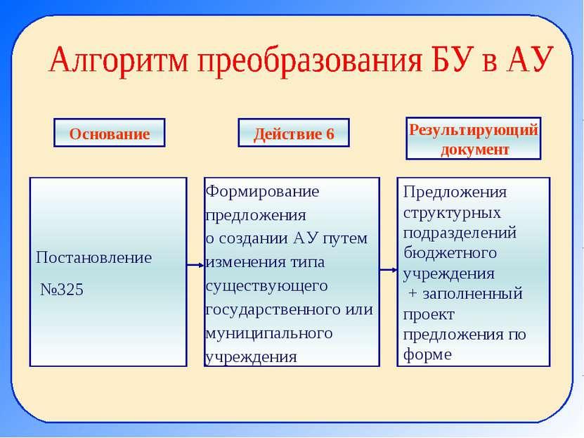 Постановление №325 Формирование предложения о создании АУ путем изменения тип...