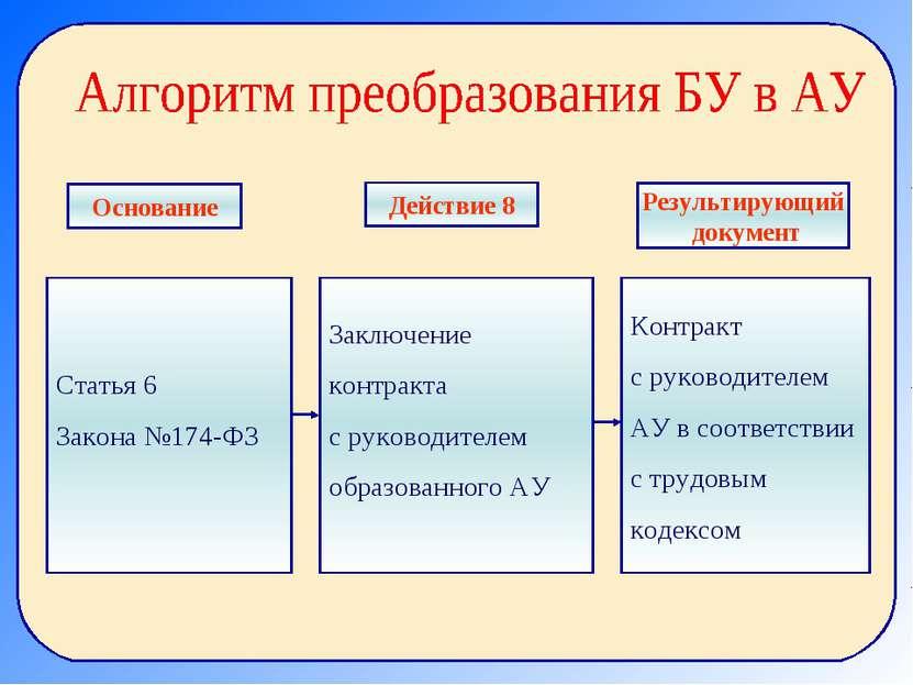 Статья 6 Закона №174-ФЗ Заключение контракта с руководителем образованного АУ...