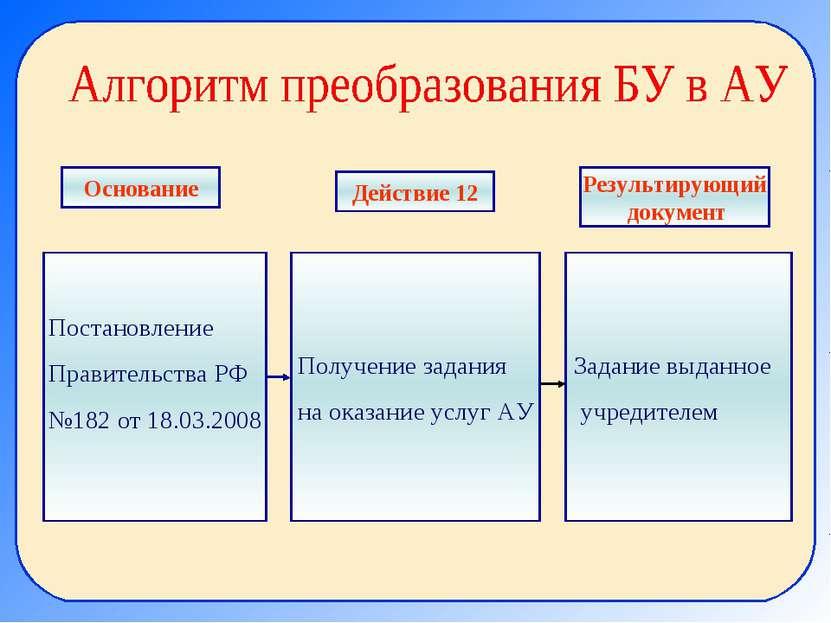 Постановление Правительства РФ №182 от 18.03.2008 Получение задания на оказан...