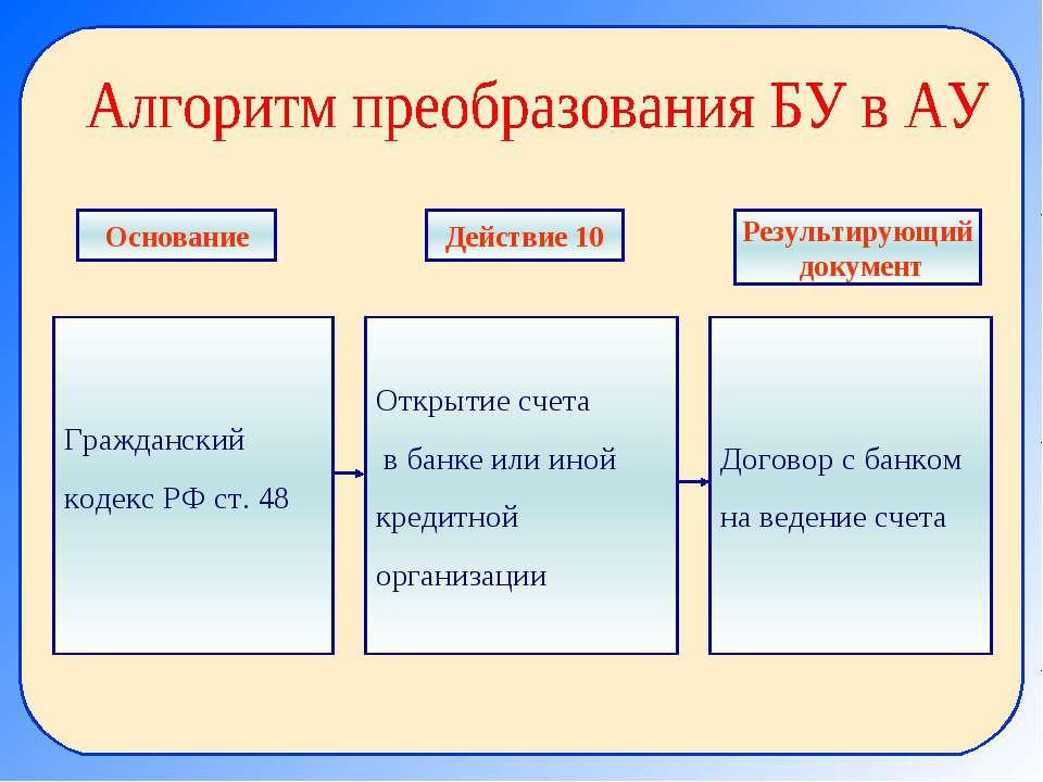 Гражданский кодекс РФ ст. 48 Открытие счета в банке или иной кредитной органи...