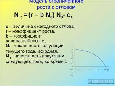 Модель ограниченного роста с отловом N t = (r – b N0) N0- c, с – величина еже...