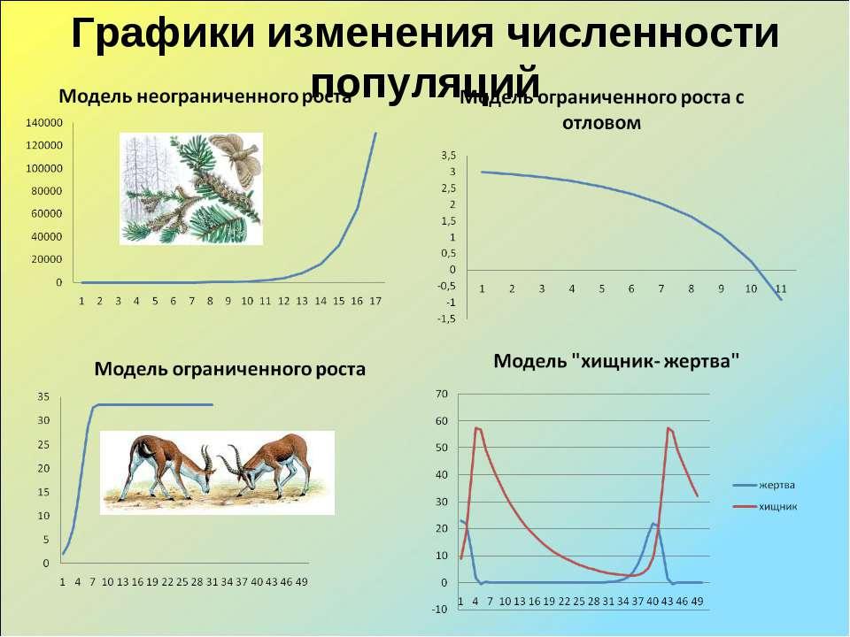 Графики изменения численности популяций