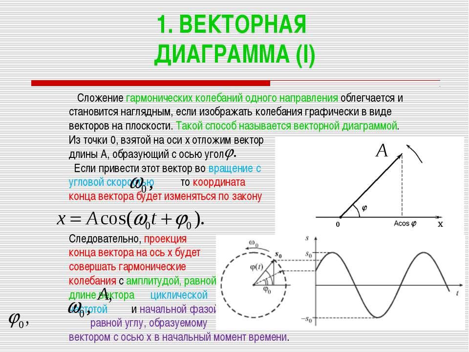1. ВЕКТОРНАЯ ДИАГРАММА (I) Сложение гармонических колебаний одного направлени...