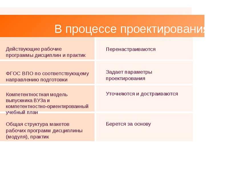 В процессе проектирования: Действующие рабочие программы дисциплин и практик ...