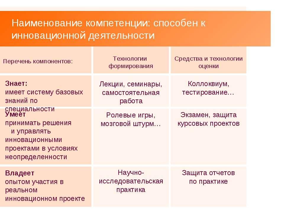 Наименование компетенции: способен к инновационной деятельности Перечень комп...