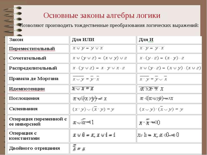 Основные законы алгебры логики Позволяют производить тождественные преобразов...