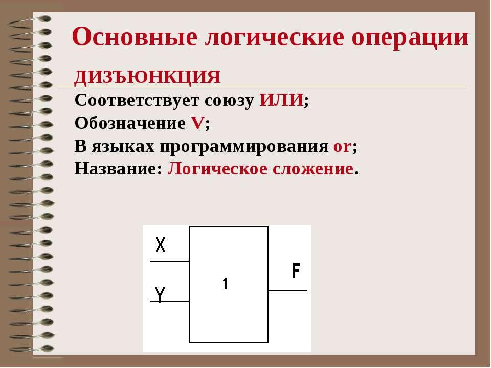 Основные логические операции ДИЗЪЮНКЦИЯ Соответствует союзу ИЛИ; Обозначение ...
