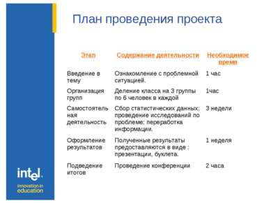 План проведения проекта