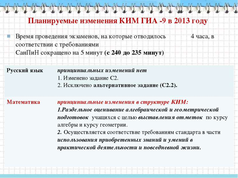 Планируемые изменения КИМ ГИА -9 в 2013 году Время проведения экзаменов, на к...