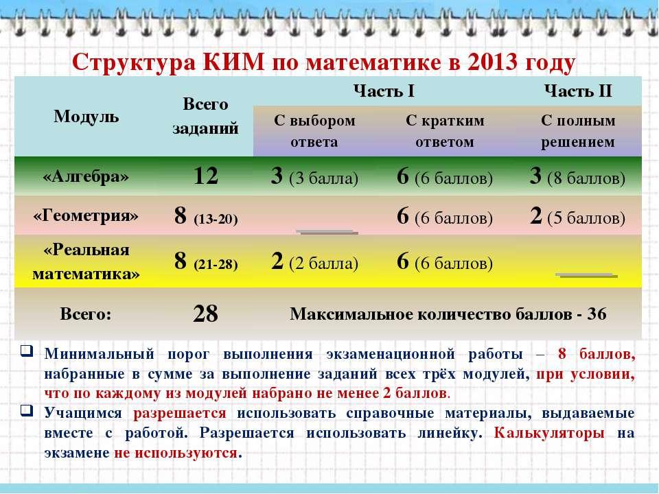 Структура КИМ по математике в 2013 году Минимальный порог выполнения экзамена...