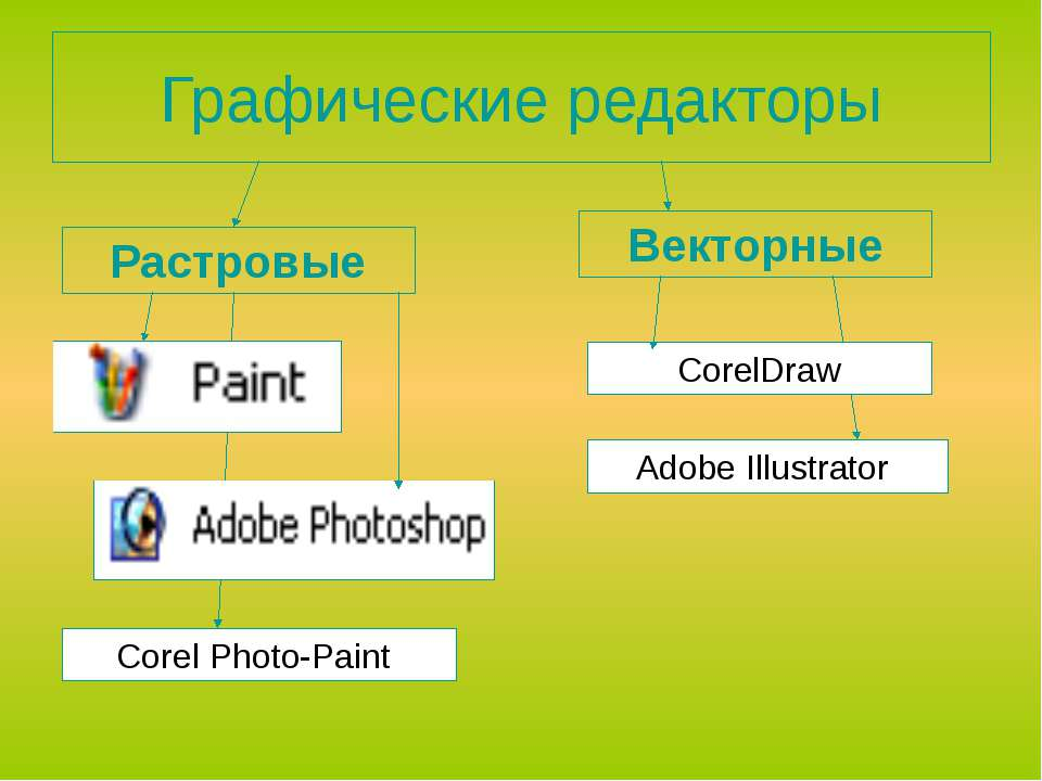 Графические редакторы Растровые Векторные CorelDraw Corel Photo-Paint Аdobe I...