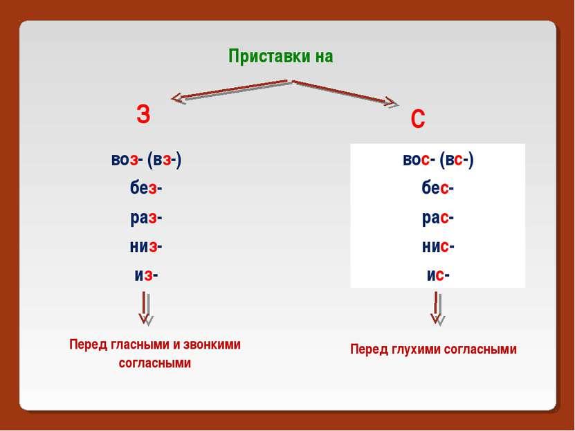 Приставки на З С вос- (вс-) бес- рас- нис- ис- воз- (вз-) без- раз- низ- из- ...