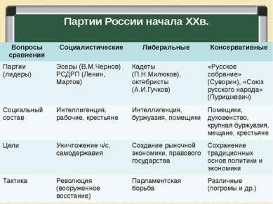Партии России начала ХХв.