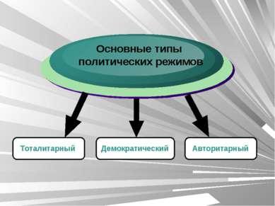 Основные типы политических режимов Авторитарный Тоталитарный Демократический ...