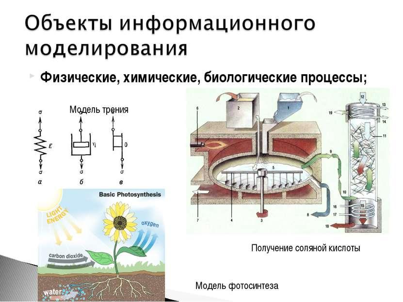 Физические, химические, биологические процессы; Получение соляной кислоты Мод...