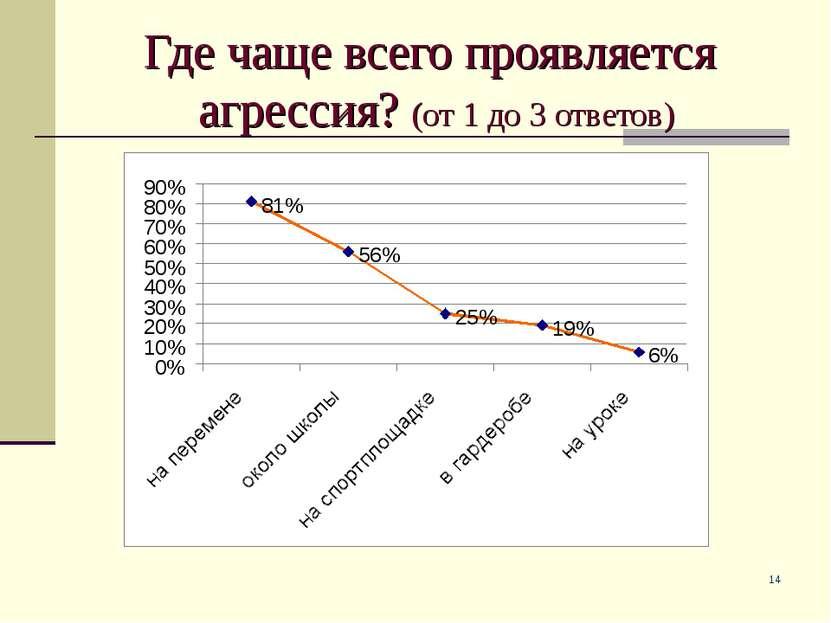 * Где чаще всего проявляется агрессия? (от 1 до 3 ответов)