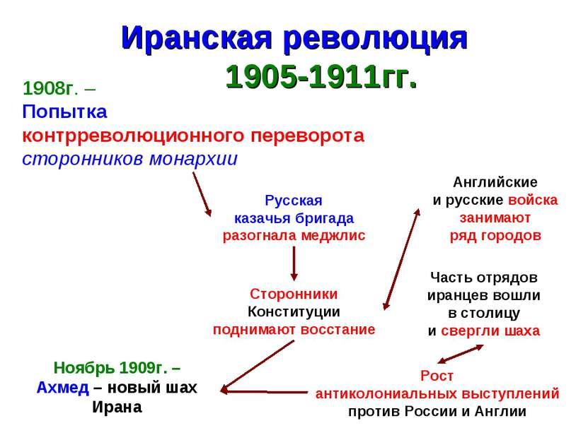 Иранская революция 1905-1911гг. 1908г. – Попытка контрреволюционного переворо...