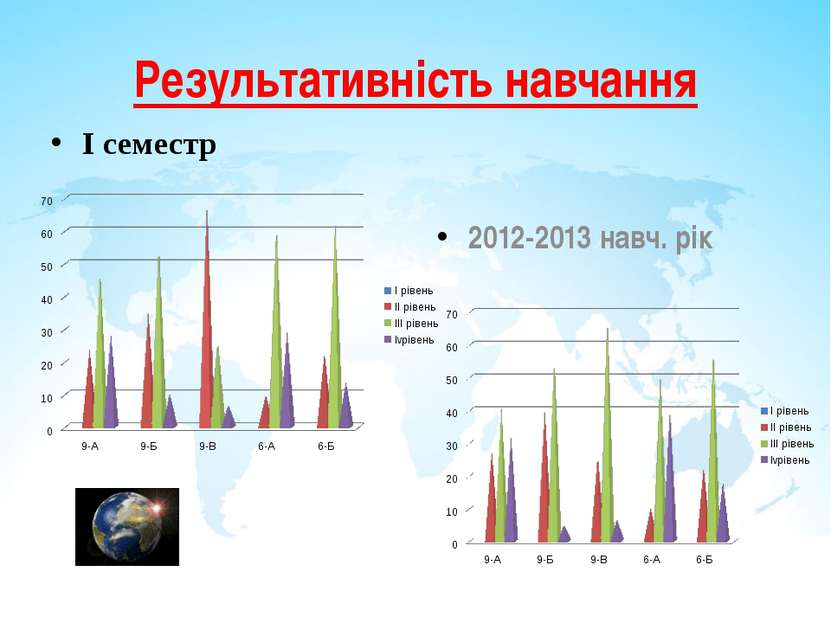 Результативність навчання І семестр 2012-2013 навч. рік