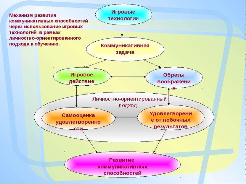 Личностно-ориентированный подход Механизм развития коммуникативных способност...