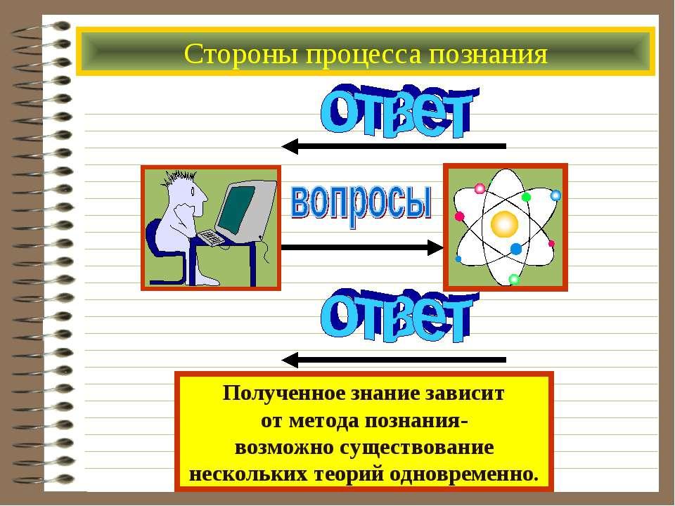 Стороны процесса познания Полученное знание зависит от метода познания- возмо...