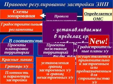 Правовое регулирование застройки ЗНП Правила землепользования и застройки Опр...