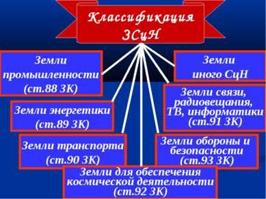 Классификация ЗСцН Земли промышленности (ст.88 ЗК) Земли энергетики (ст.89 ЗК...