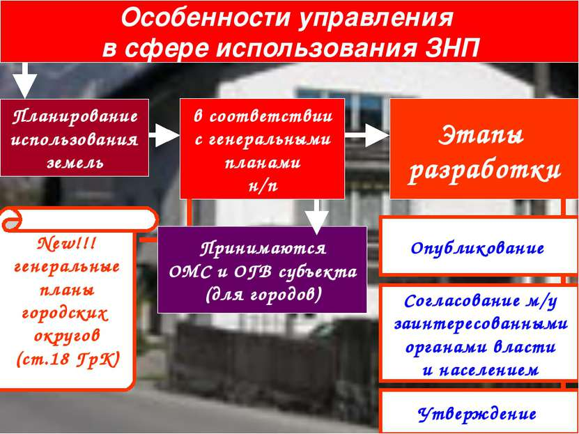 Особенности управления в сфере использования ЗНП Планирование использования з...