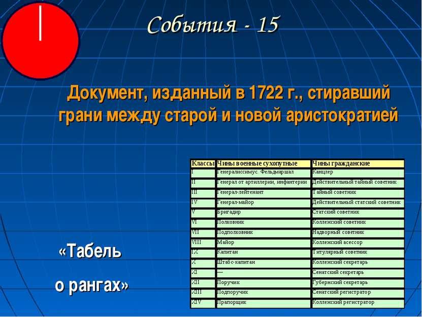 События - 15 Документ, изданный в 1722 г., стиравший грани между старой и нов...