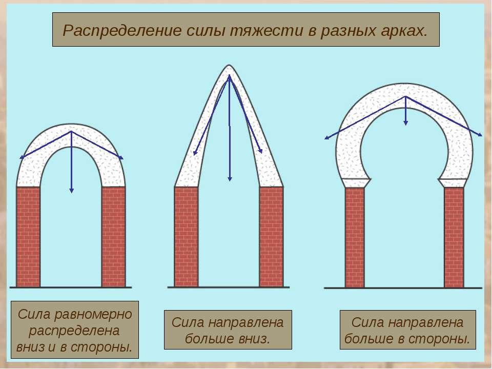 Распределение силы тяжести в разных арках. Сила равномерно распределена вниз ...
