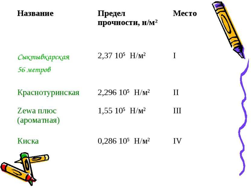 Название Предел прочности, н/м2 Место Сыктывкарская 56 метров 2,37 105 Н/м2 I...