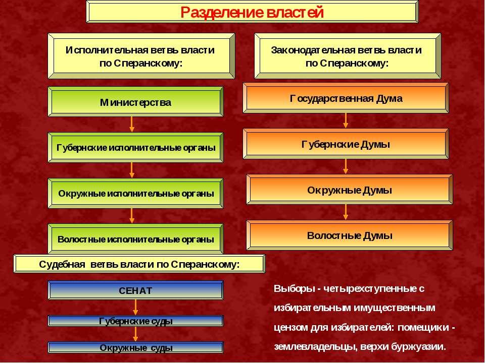 Разделение властей Исполнительная ветвь власти по Сперанскому: Министерства Г...