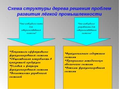 Схема структуры дерева решения проблем развития лёгкой промышленности Что нео...