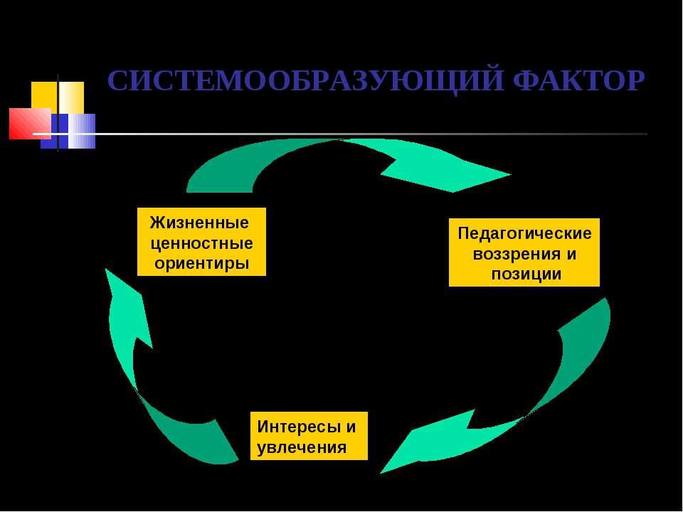СИСТЕМООБРАЗУЮЩИЙ ФАКТОР Жизненные ценностные ориентиры Педагогические воззре...