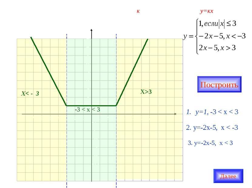 Найдите все положительные значения к, при которых прямая у=кх пересекает в дв...