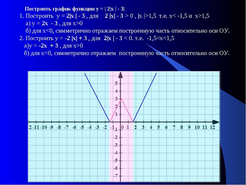 Построить график функции у = | 2|х | - 3| 1. Построить у = 2|х | - 3 , для 2 ...