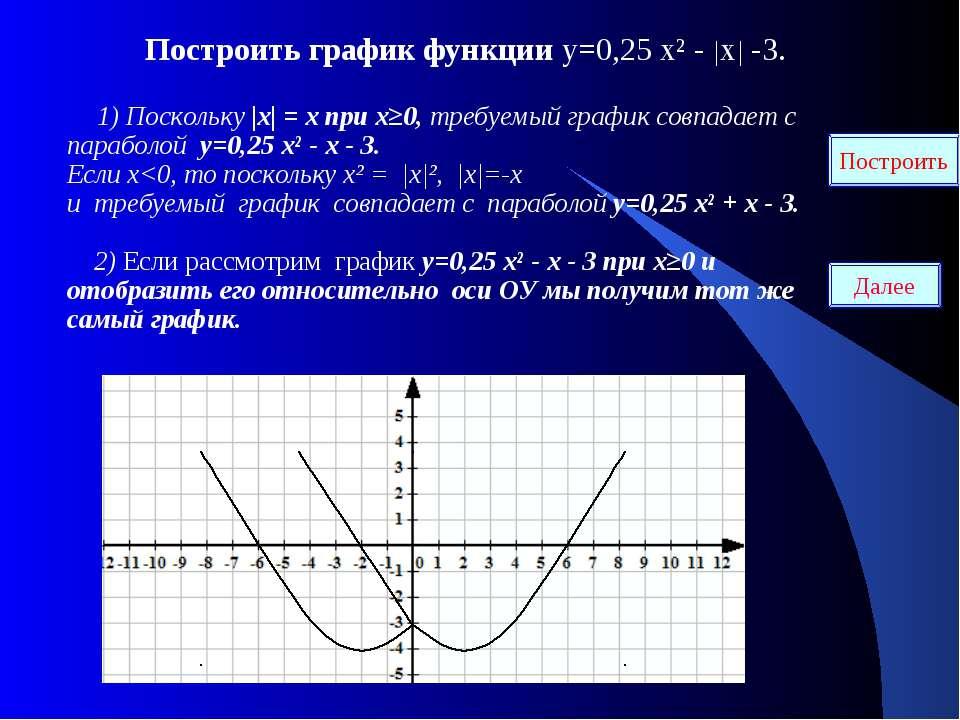 Построить график функции у=0,25 х² - |х| -3. 1) Поскольку |х| = х при х≥0, тр...