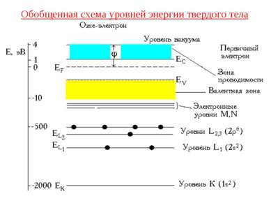 Обобщенная схема уровней энергии твердого тела
