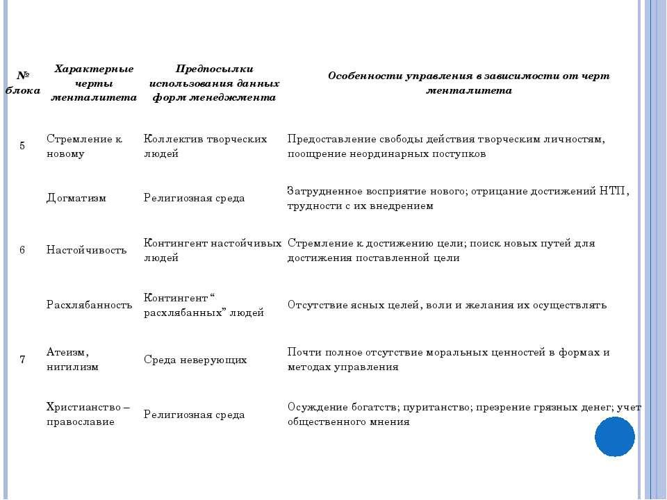 № блока Характерные черты менталитета Предпосылки использования данных форм м...