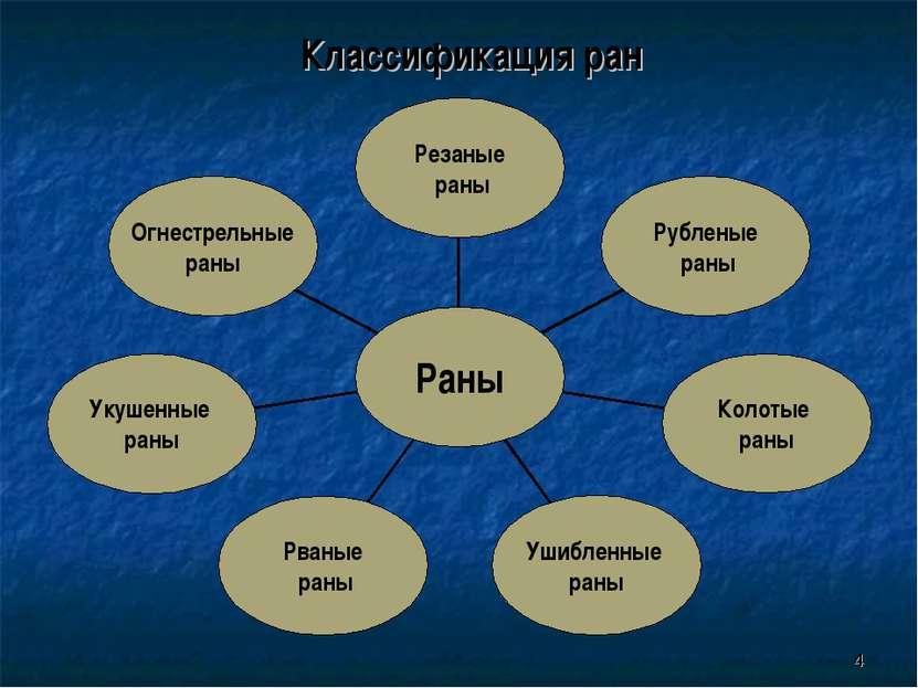 * Классификация ран
