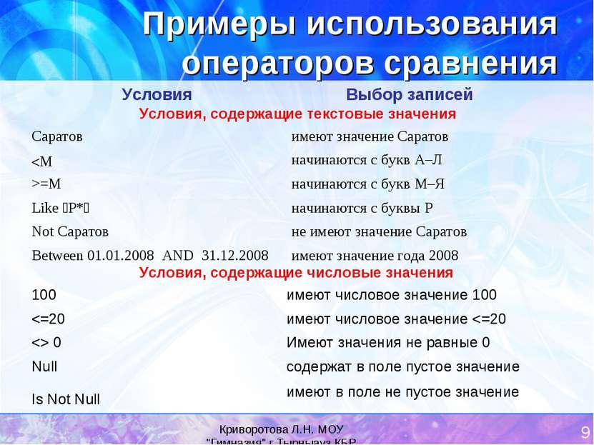"""Криворотова Л.Н. МОУ """"Гимназия"""" г.Тырныауз КБР * Примеры использования операт..."""