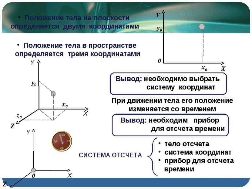 Положение тела на плоскости определяется двумя координатами Положение тела в ...