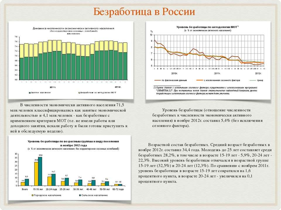 Безработица в России Уровень безработицы (отношение численности безработных к...