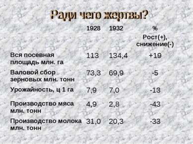 1928 1932 % Рост(+), снижение(-) Вся посевная площадь млн. га 113 134,4 +19 В...