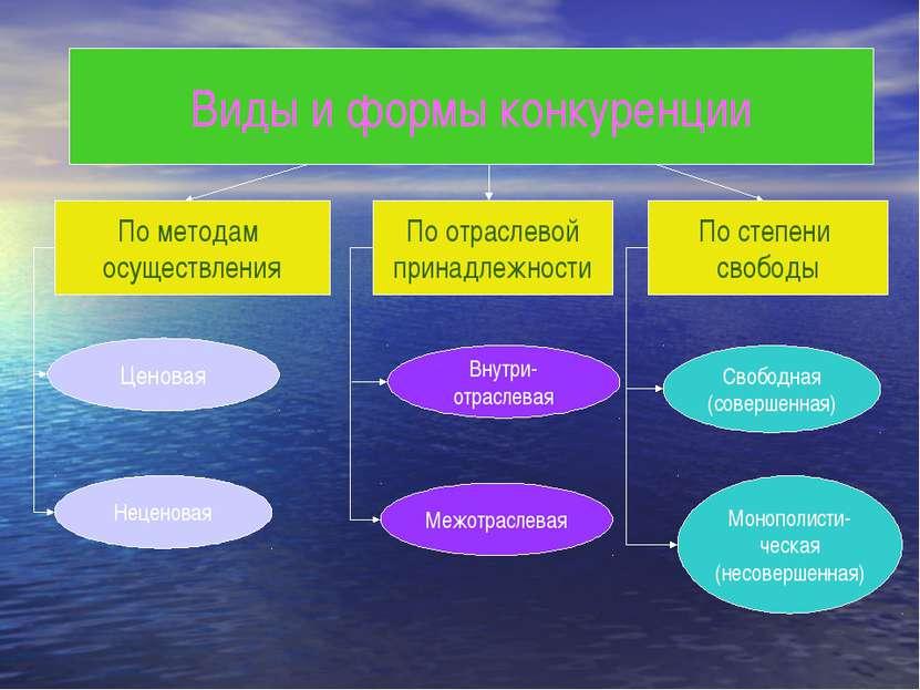 Виды и формы конкуренции По методам осуществления По отраслевой принадлежност...