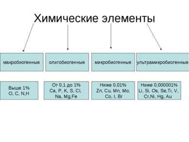 Химические элементы макробиогенные олигобиогенные ультрамикробиогенные микроб...