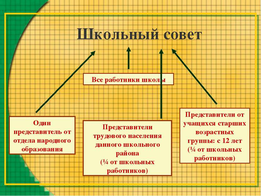 Школьный совет Все работники школы Представители трудового населения данного ...